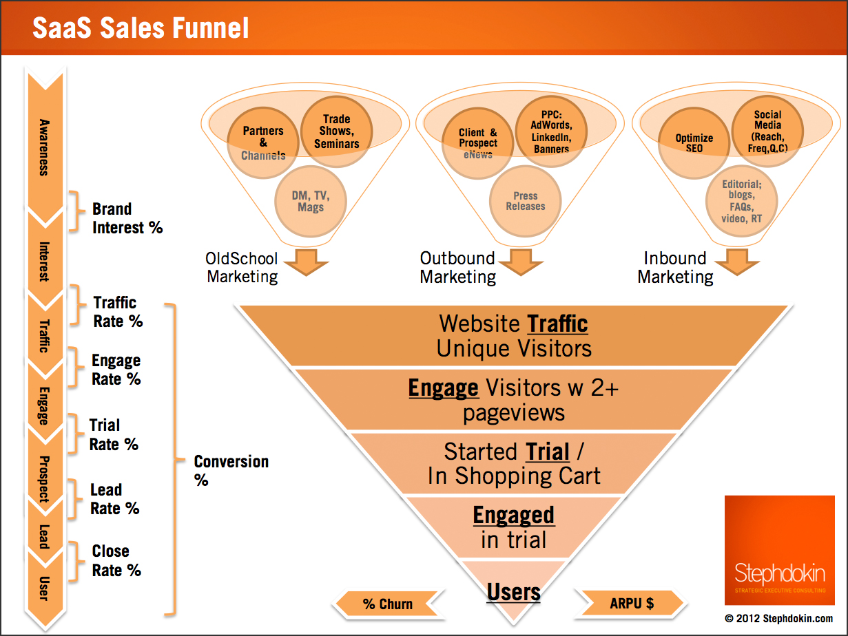 00000-A-Saas_Sales_Funnel