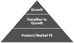 Startup Pyramid with Product / Market Fit
