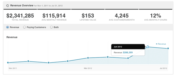 kissmetrics-revenue