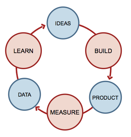 lean-startup-feedback-loop