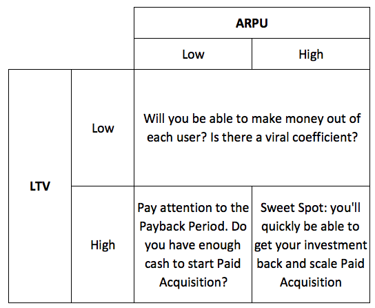 paid-acquisition-framework