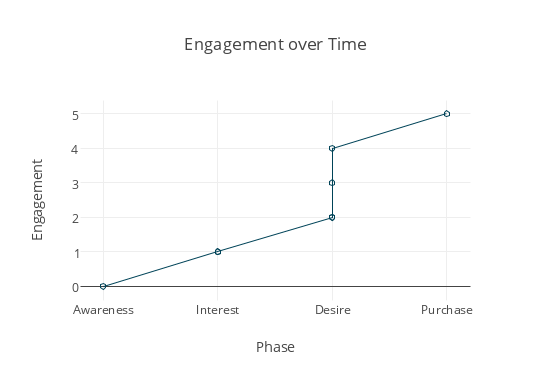 engagement_over_time