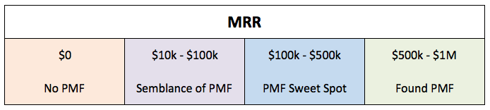 pmf-metrics-money