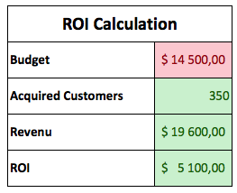 ppc-roi-calculation