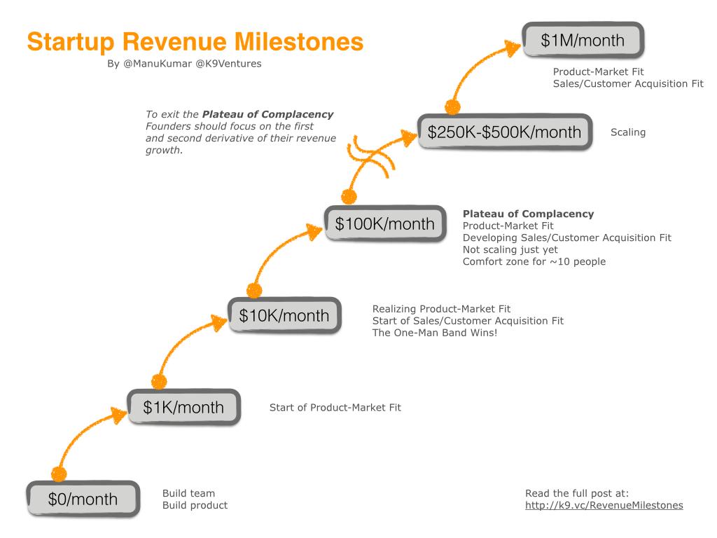 20150527-Startup-Revenue-Milestones.png.001