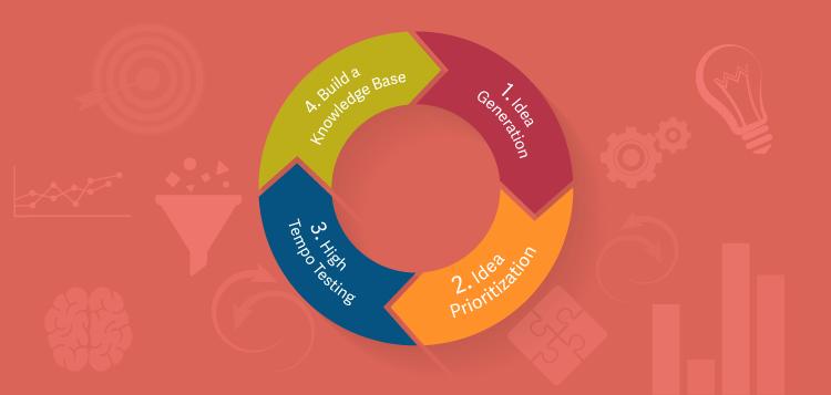 iterative-growth-process