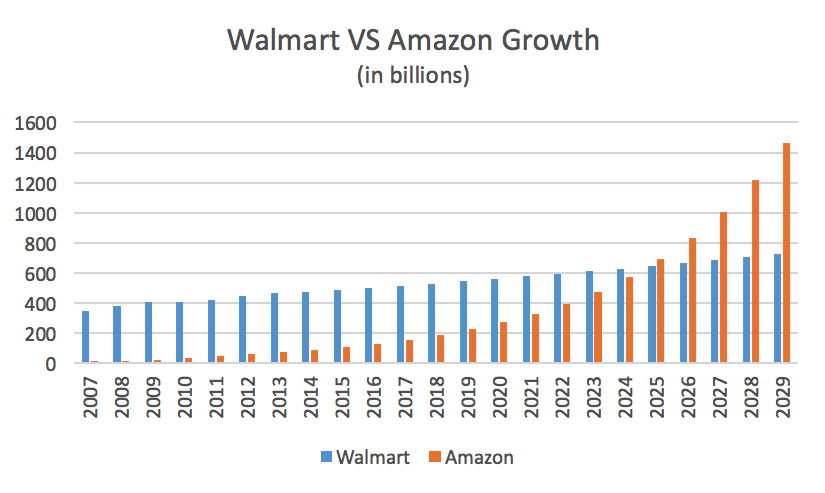 amazon-walmart-growth