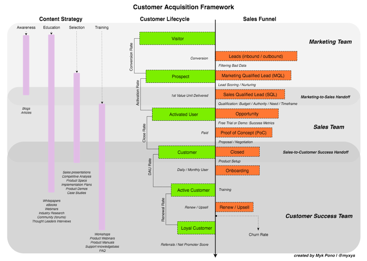 customer-acquisition-metrics