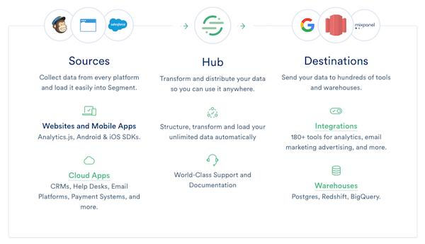 segment-data-hub
