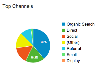 Channels Distribution in Google Analytics
