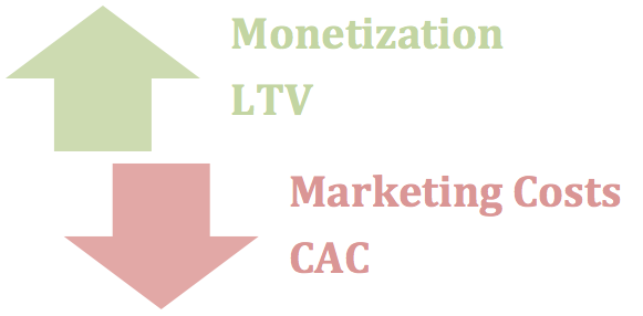 Pressures on Customer Acquisition Cost (CAC)