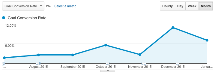 Show Conversion Rates Fluctuations in Google Analytics